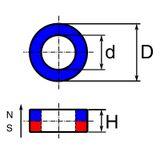Neodymium ring, anisotropic